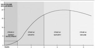 cycle de vie d'un marche
